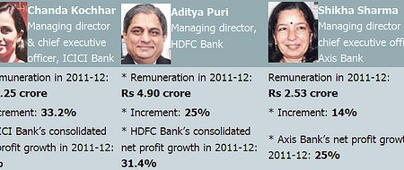 Bank CMD CEO salaries