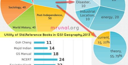 Chart Geography topicwise analysis Mains 2013 General Studies paper 1 UPSC