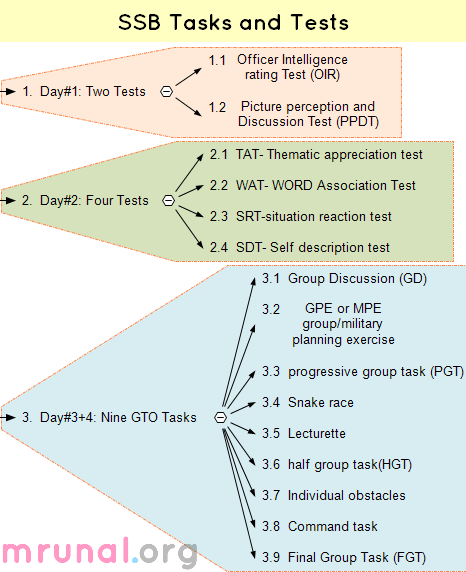 SSB tasks and tests