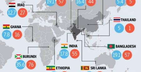 Global Hunger report, India & Hidden Hunger
