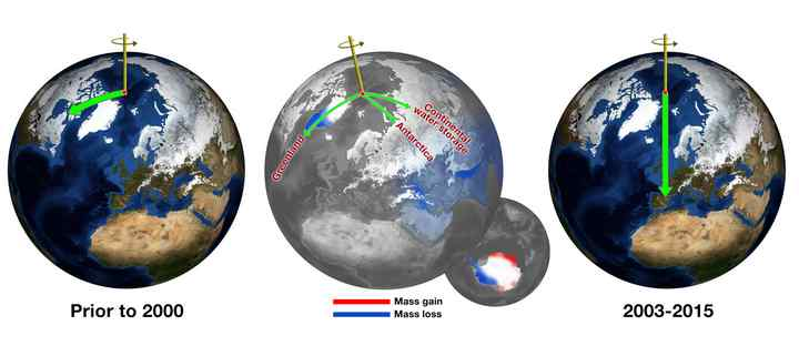earth wobbling and climate change