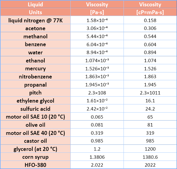 Table 1 Dynamic Viscosity Values For Various Gases And Liquids Source Rotational