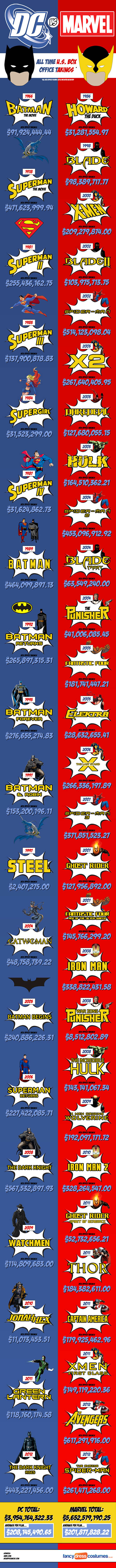 dc comics marvel box office resultat comparaison