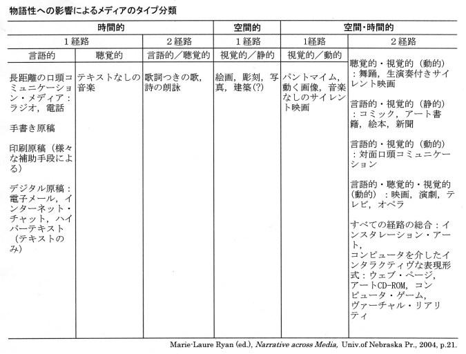 メディア分類表01