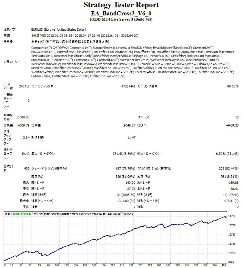 BandCross3 EURUSDV6バックテスト結果2012年1月1日-2015年4月20日