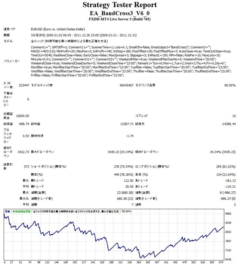 BandCross3 EURUSDV6バックテスト結果2009年1月1日-2011年12月31日