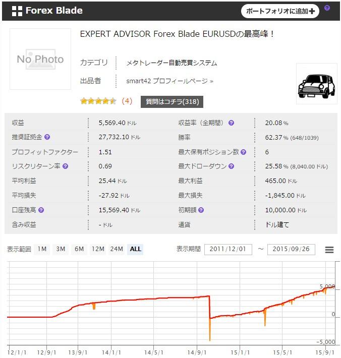 「Forex Blade」フォワードテスト