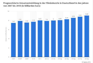 Prognostizierte Umsatzentwicklung in der Filmindustrie in Deutschland 2007 bis 2018