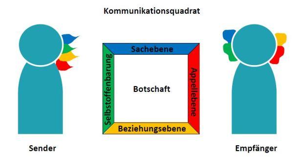 """Das Vier-Seiten-Modell von Schulz von Thun aus dem Buch """"Miteinander reden"""""""