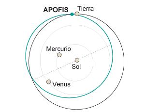1357839126_917968_1357839298_noticia_normal El amenazador asteroide Apofis es mayor de lo que se creía