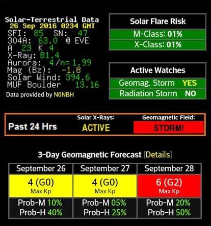 Una tormenta solar afectará a la Tierra los próximos días