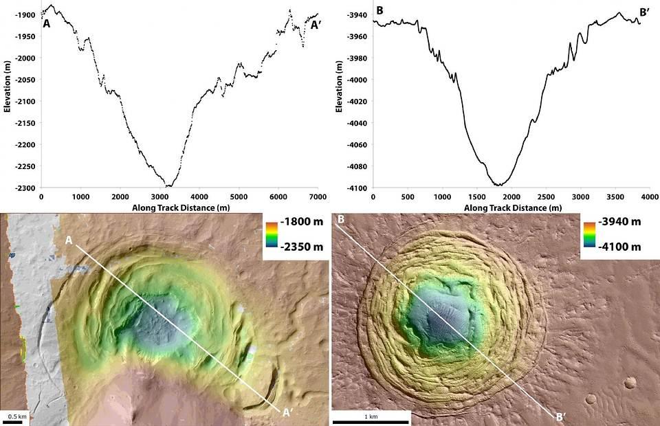 Extraño «embudo» en Marte podría ser el mejor lugar para buscar vida alienígena