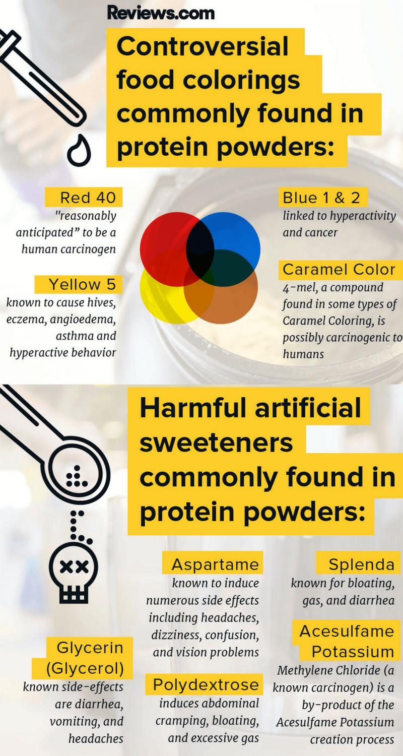 artificial food coloring side effects | Foodstutorial.org