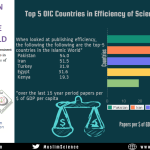 Which OIC Countries produce the most Scientific Publications per Dollar of GDP?