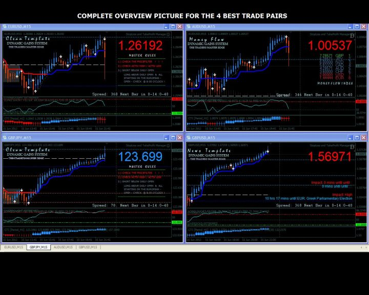 Binary Options Expert Advisor - Best Selling Forex / FX Signals System