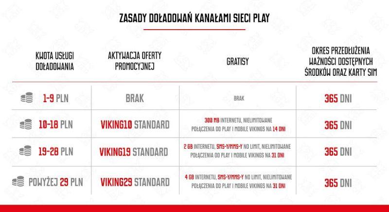 Tabela_doładowania_Play_w_MV