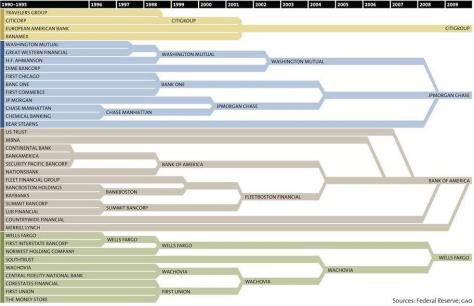 US Bank Consolidation Chart