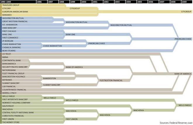 US Bank Consolidation Chart