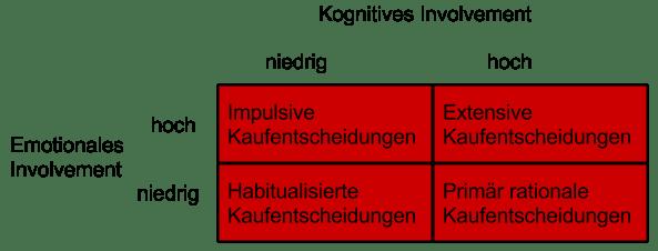 Kognitives und emotionales Involvement bei Kaufentscheidungen