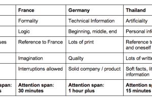 presentation attention span