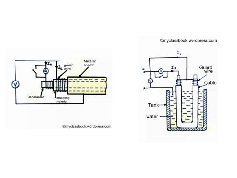 Direct deflection method for measurement of high resistance