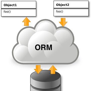 Un Poco Sobre ORM y Frameworks