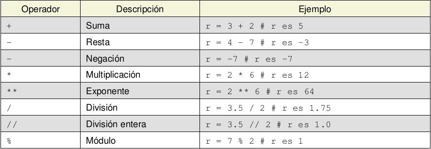 Operadores aritméticos en Python.