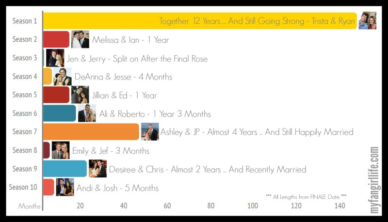 Bachelor Facts - Bachelorette Relationship Lengths