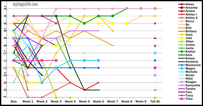 Bachelor Season 19 Chris - Ranking Graph