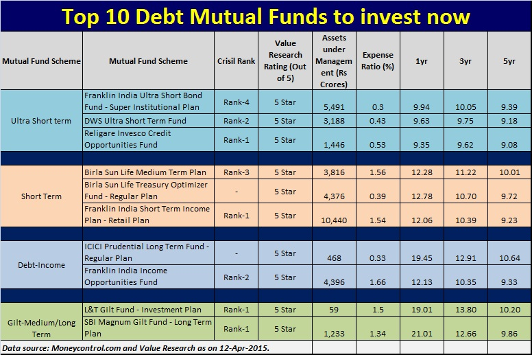 Best option to invest money for 1 year in india