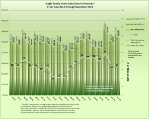 Poulsbo Home Sales & Prices December 2013