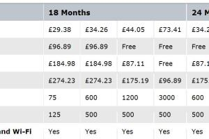 Nokia N97 Free on £35/month contract! £109.99 on £25/month contract!