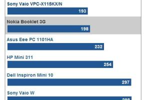 CNET's Nokia Booklet 3G performance tests (versus Asus 1101HA, Dell Mini 10, HP Mini 311, Sony Vaio X and Sony Vaio W)