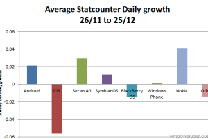 Growth for Nokia's S40, Symbian, WP according to statcounter as Apple declines?