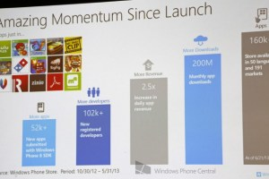 'Amazing' Momentum since launch says MS at 160,000+ apps. WP dev registration now just $19