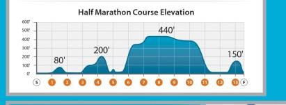 La Jolla Half elevation profile