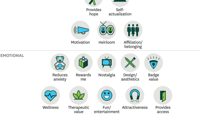 Make Money Mondays: Which of These 30 Elements of Customer Value Do You Offer Your Clients?