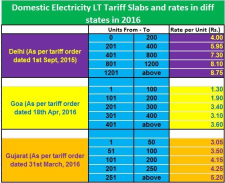 Electricity Rates In Delhi