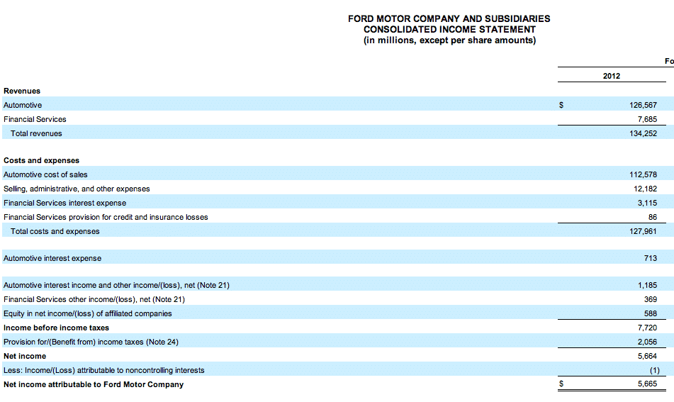 Ford motor company consolidated balance sheet for Ford motor company credit