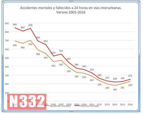 13-grafico-1-detalle-balance-accidentes-verano-2016