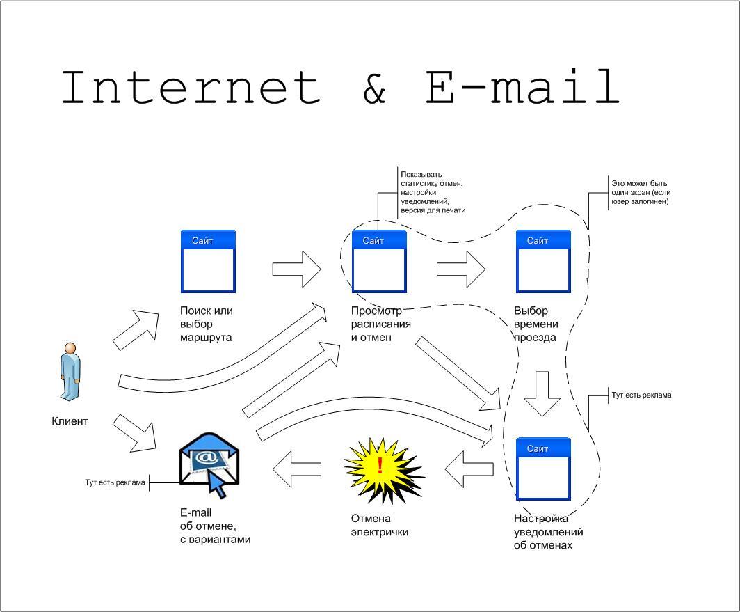 Internet & E-mail