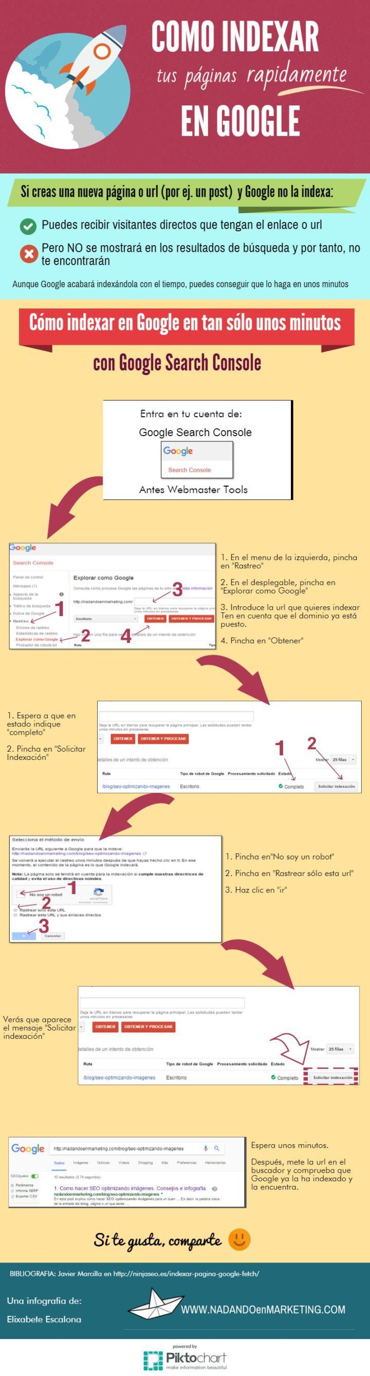 Infografia cómo indexar tus páginas en Google rápidamente
