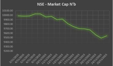 NSE Market Cap Between November 3-25 2015. Source: Nairametrics Research