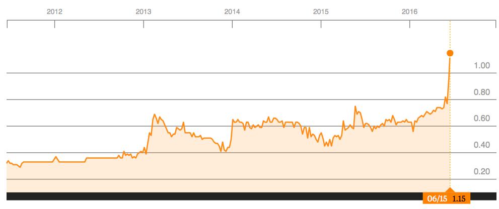 Stock Price Nem How To Invest Your Money To Make Money