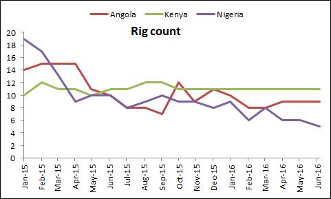 Nigeria's Rig Count