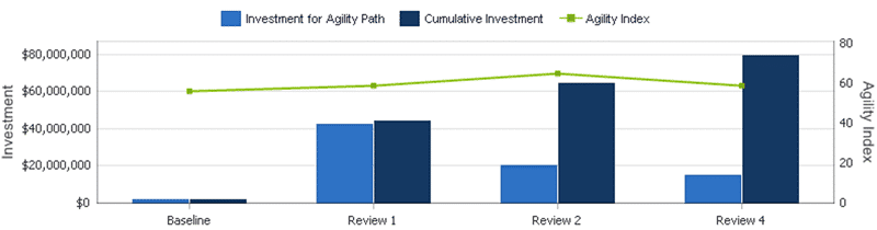 naked ALM Consulting's Martin Hinshelwood helps you understand the impact of investment on your Agility Index