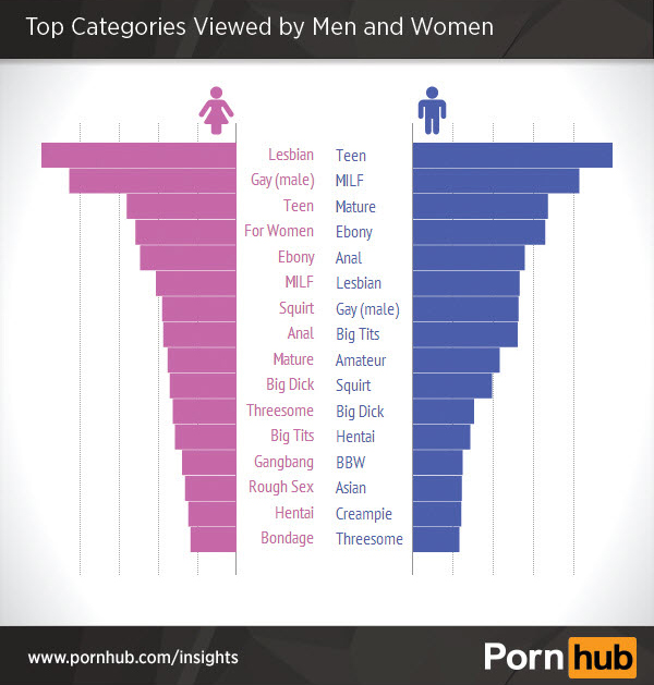 2-pornhub-2014-gender-demographics