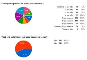 Data Pimentaria (2015) sobre frequência sexual teve 600 respondentes.