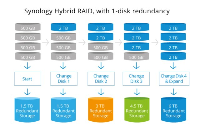 How does Synology SHR work and how is parity data distributed with bigger drives