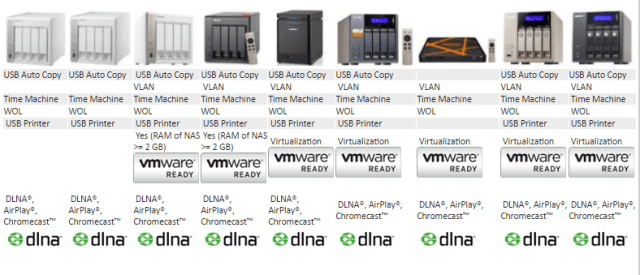 What is the Best 4 bay Qnap NAS for hardware functionality